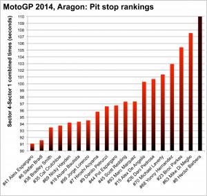 MotoGP 2014, Aragon: pit stop rankings