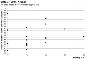 MotoGP 2014, Aragon: pit stop time versus pit lap