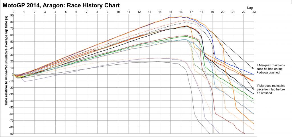 MotoGP 2014 Aragon: race history with Marquez hypothetical scenarios