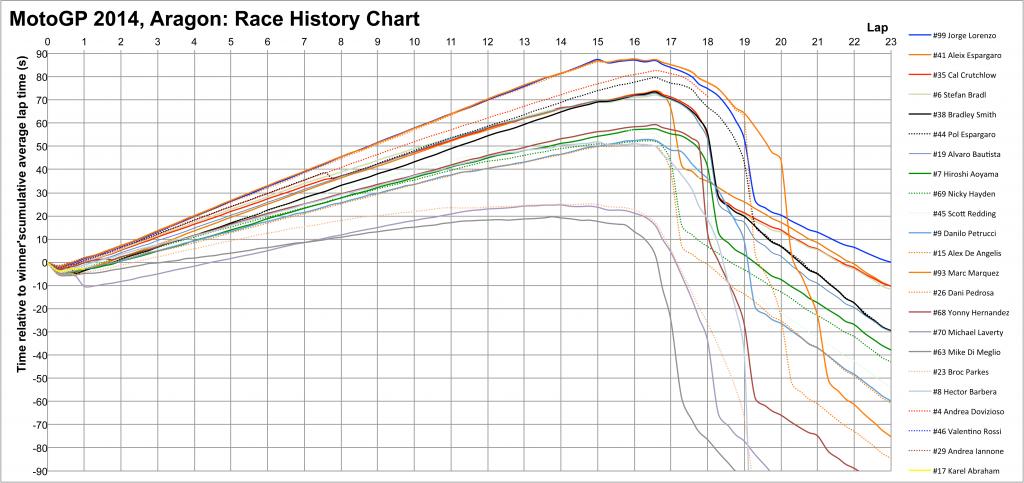 MotoGP 2014 Aragon: race history chart