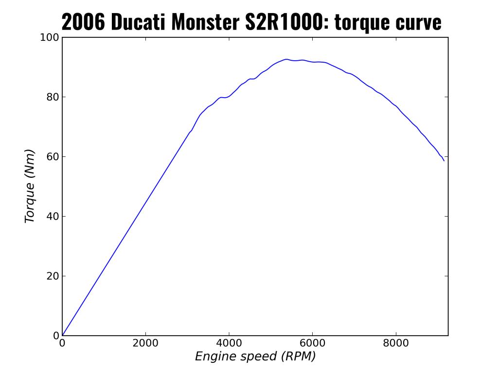 2006 Ducati Monster S2R1000: torque curve