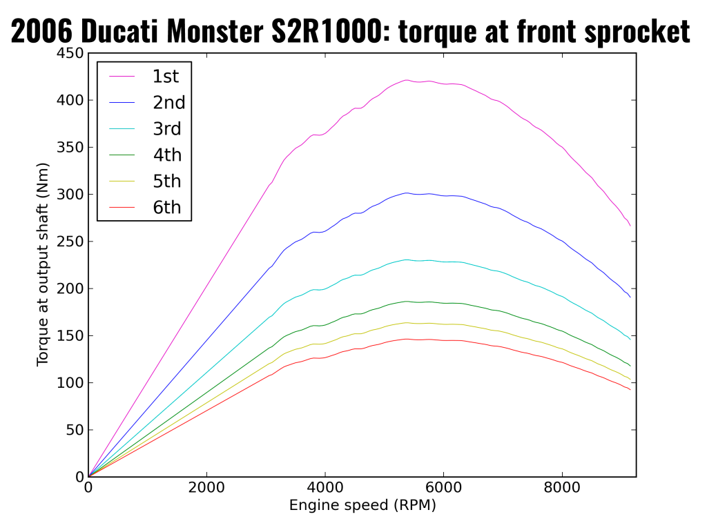2006 Ducati Monster S2R1000: torque at front sprocket (after primary drive and each individual gear)