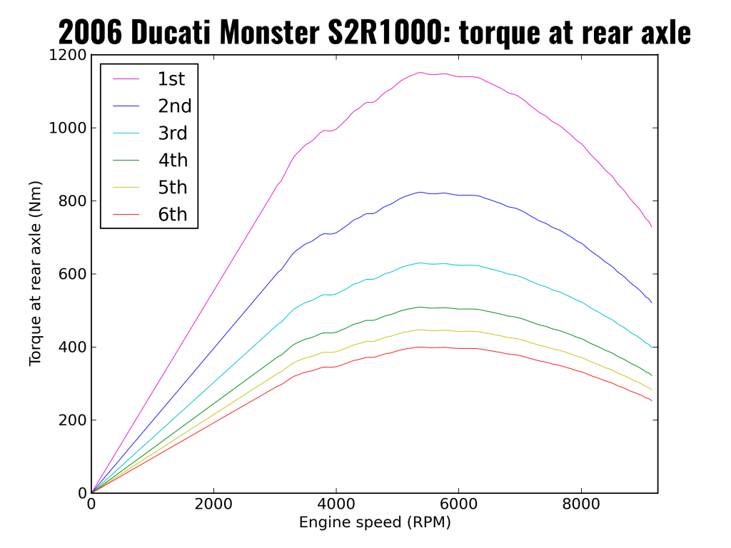 2006 Ducati Monster S2R1000: torque at rear axle (after primary drive, each individual gear, and final drive)
