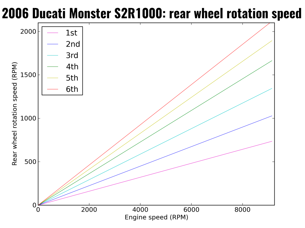 2006 Ducati Monster S2R1000: rear wheel rotation speed per gear
