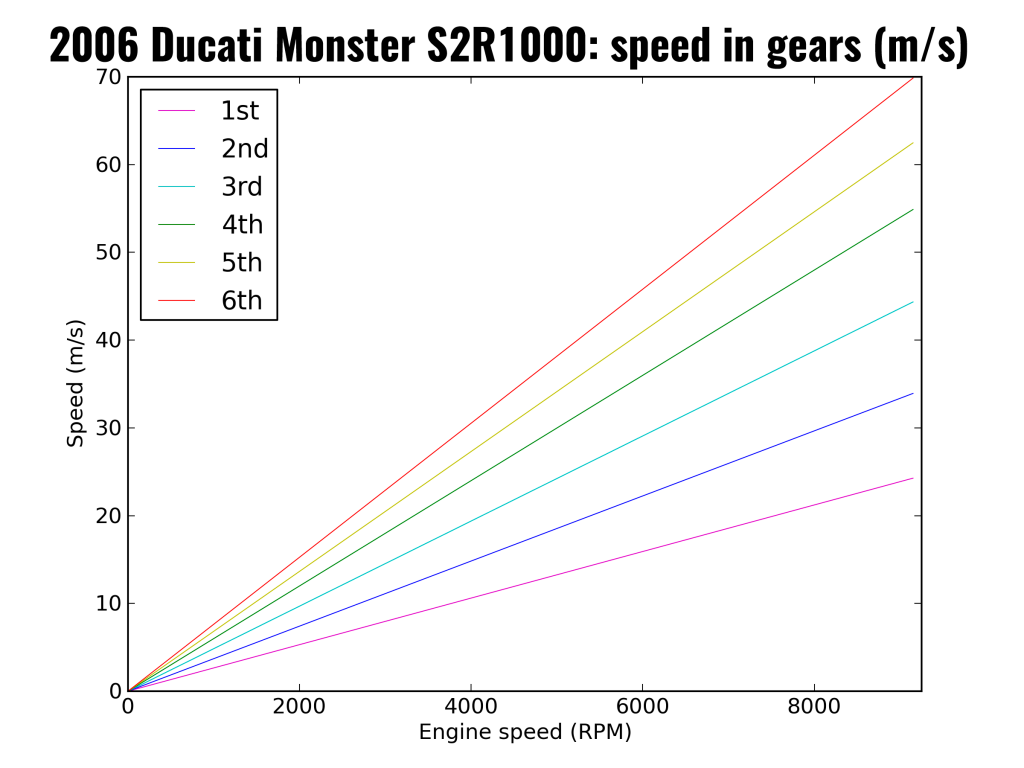 2006 Ducati Monster S2R1000: speed in gears (as m/s)