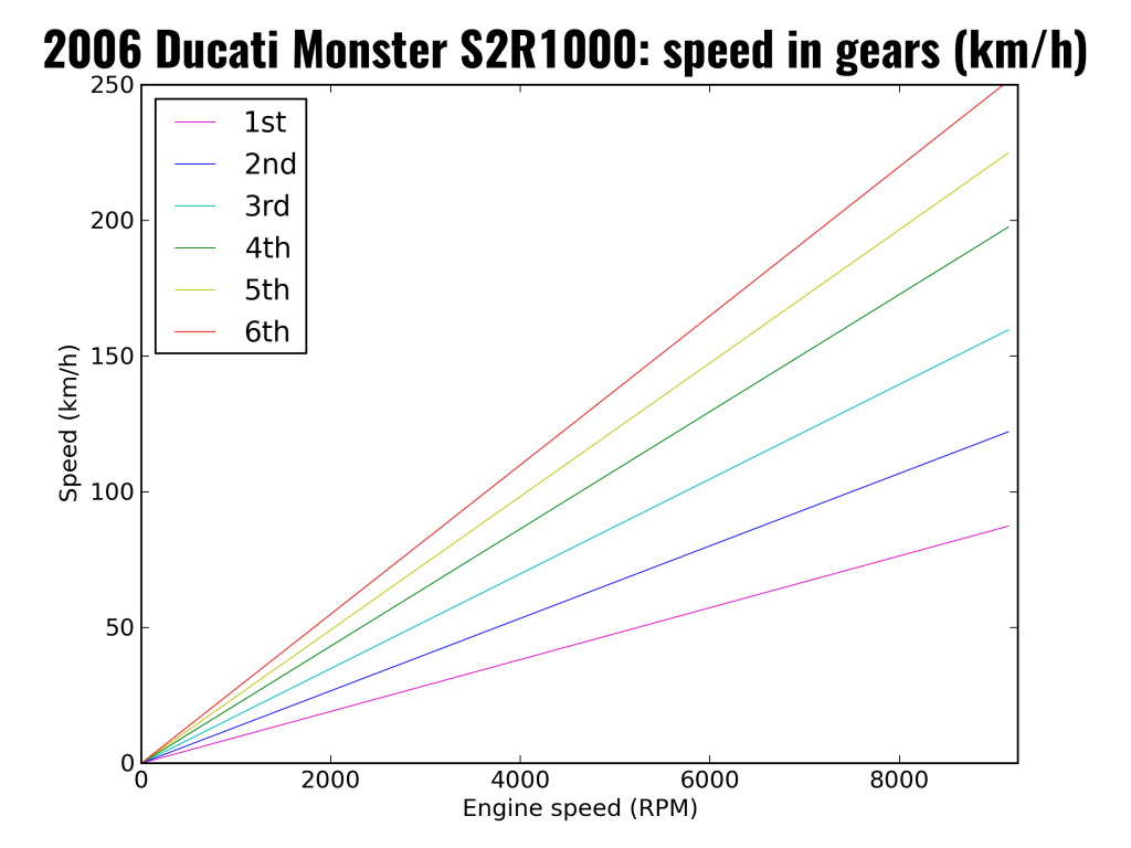 2006 Ducati Monster S2R1000: speed in gears (as km/h)