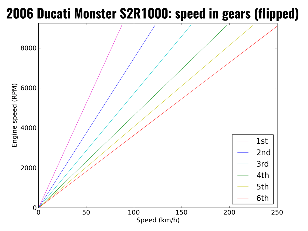 2006 Ducati Monster S2R1000: speed in gears (as km/h, flipped so speeds on x-axis)