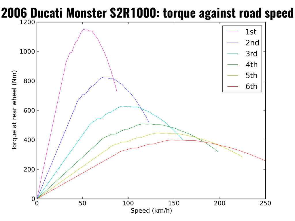 2006 Ducati Monster S2R1000: torque at rear wheel for each gear, against speed in gears
