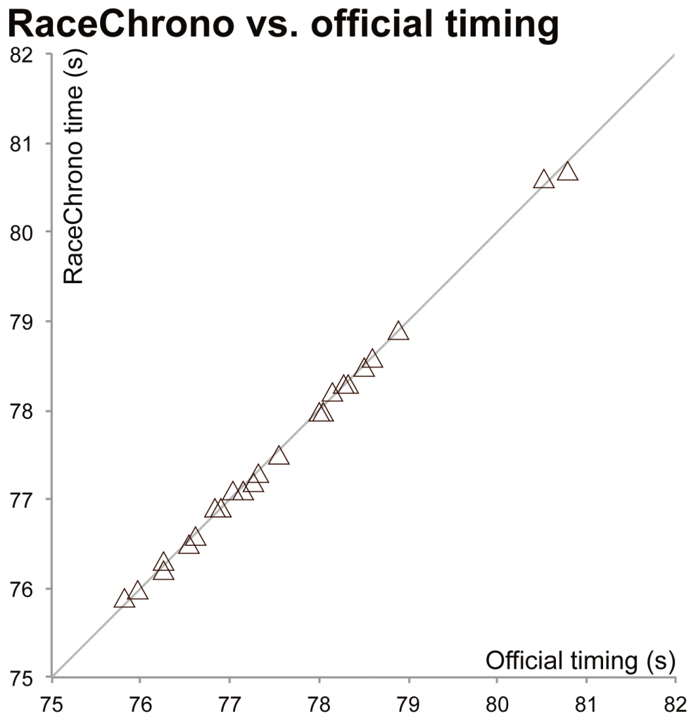 Comparison of GPS and official lap times: PCRA Rd1, WP, 2015